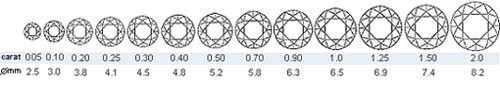 Carat Size Chart