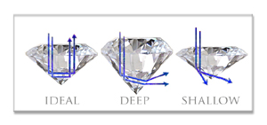 Diamond Cut Depth